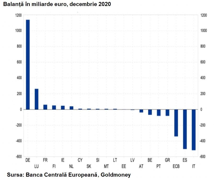 Balanța de plăți în zona euro, decembrie 2020